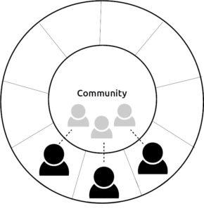 oamenicommunitytoindividual